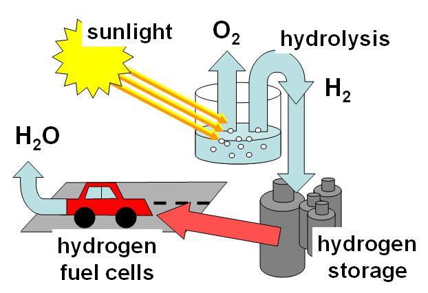 انرژی سوخت هیدروژنی- پایگاه اینترنتی دانستنی ایران
