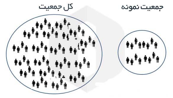 طرح نمونهگیری و کاربرد آن در تحقیقات بازار- پایگاه اینترنتی دانستنی ایران