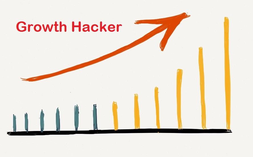 دانستنی هایی در مورد Growth Hacking یا خلق رشد- پایگاه اینترنتی دانستنی ایران