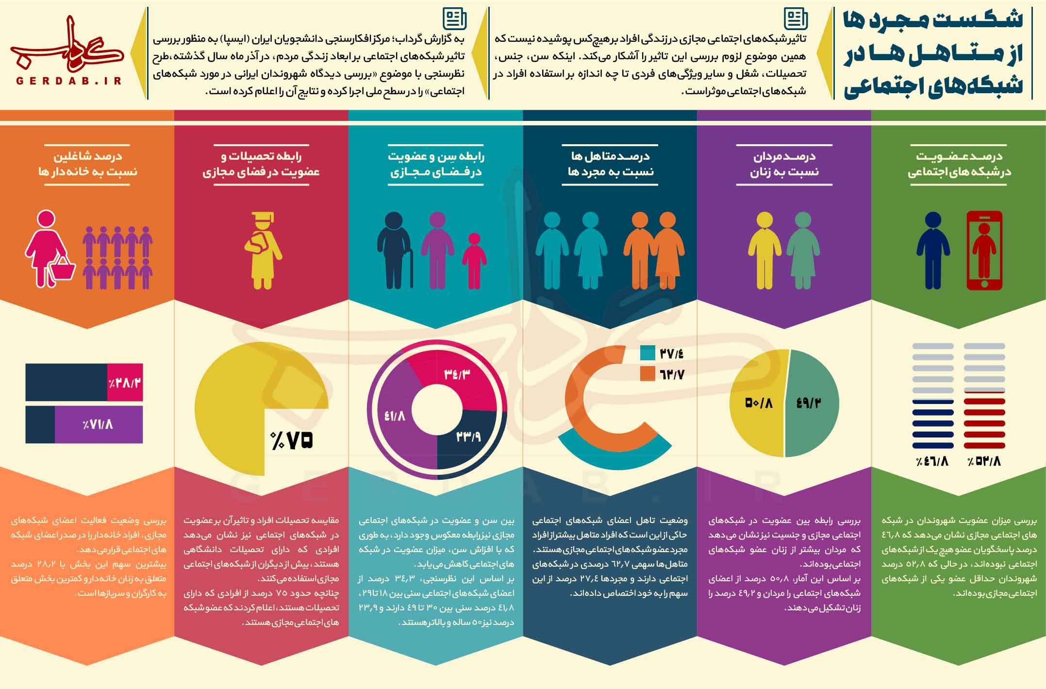 بررسی درصد عضویت افراد جامعه در شبکه های اجتماعی مجازی+اینفوگرافیک
