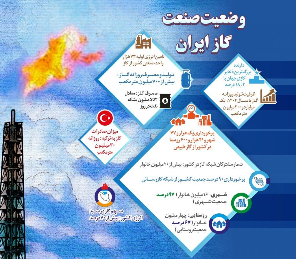 وضعیت صنعت گاز ایران +اینفوگرافیک