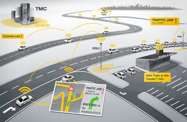 مدیریت هوشمند حمل و نقل با فناوری DSRC