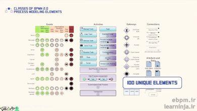طبقه بندی عناصر سازنده استاندارد BPMN2.0