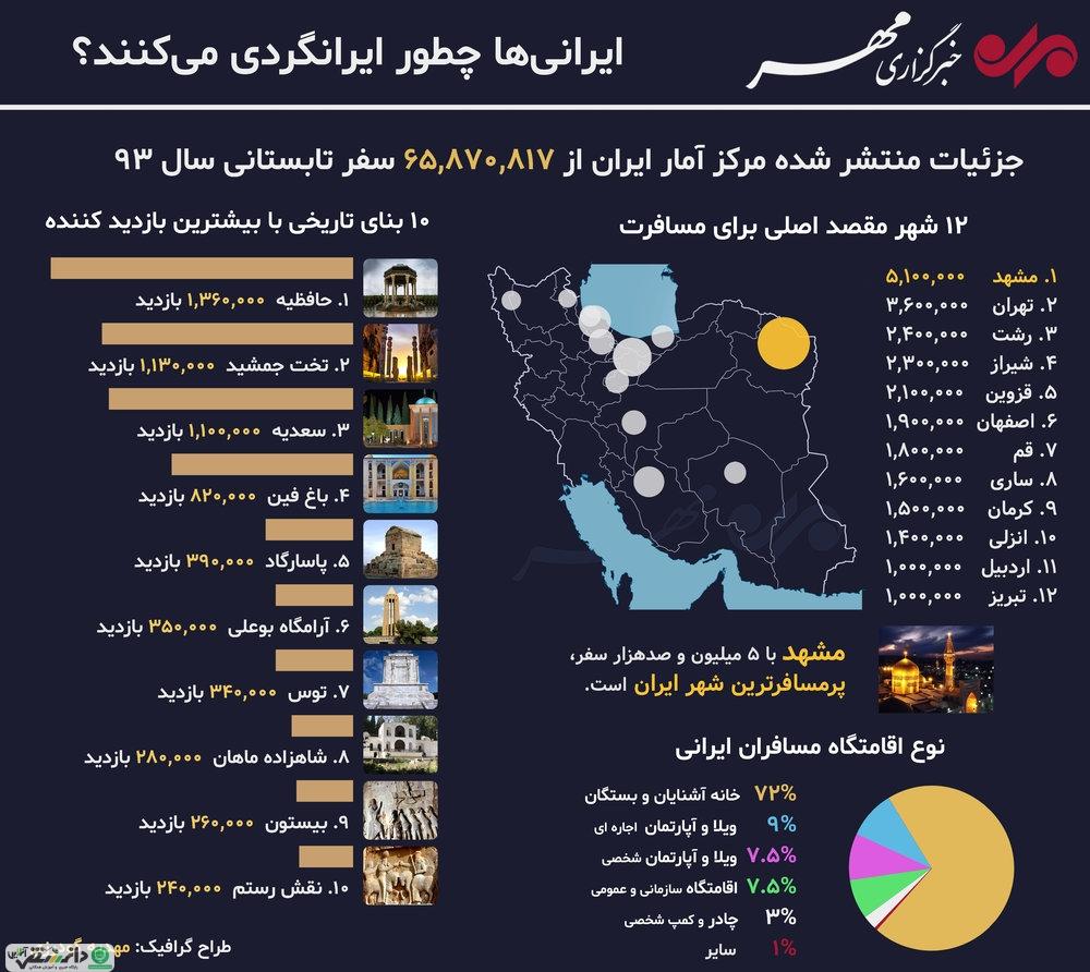 ایرانیها چطور ایرانگردی میکنند ؟+ اینفوگرافی