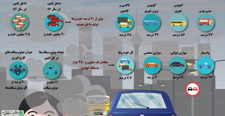 میزان خودروهای فرسوده کشور و تأثیر آن در آلودگی هوا +اینفوگرافی