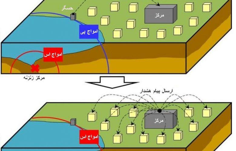 سامانه هشدار زودهنگام زلزله در تأسیسات آبی + موشن گرافی