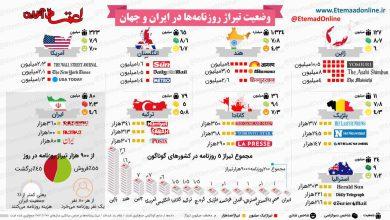 وضعیت تیراژ روزنامهها در ایران و جهان + اینفوگرافیک