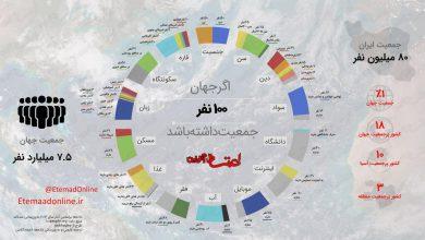 نسبت های شاخص های جمعیت، امکانات ، منابع و .. در دنیای 100 نفره