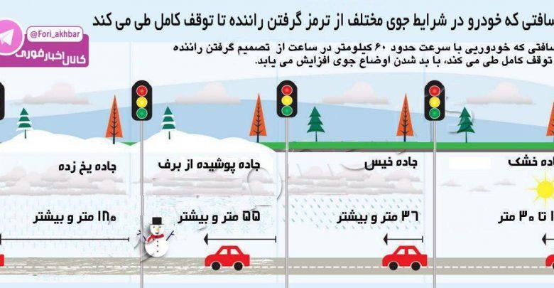 چه مسافتی را خودرو در شرایط جوی مختلف از ترمز گرفتن راننده تا توقف کامل طی می کند