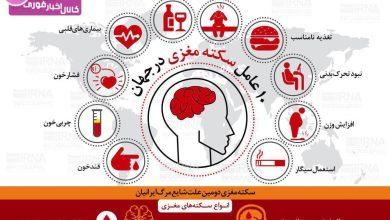 با ده عامل سکته مغزی در جهان آشنا شوید