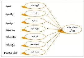 آیا می دانید نام روزهای هفته فرنگی ، از گاهنامه کهن ایرانی برگرفته شده است ؟!