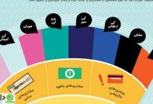 تأثیر رنگها بر خرید یک محصول +اینفوگرافیک
