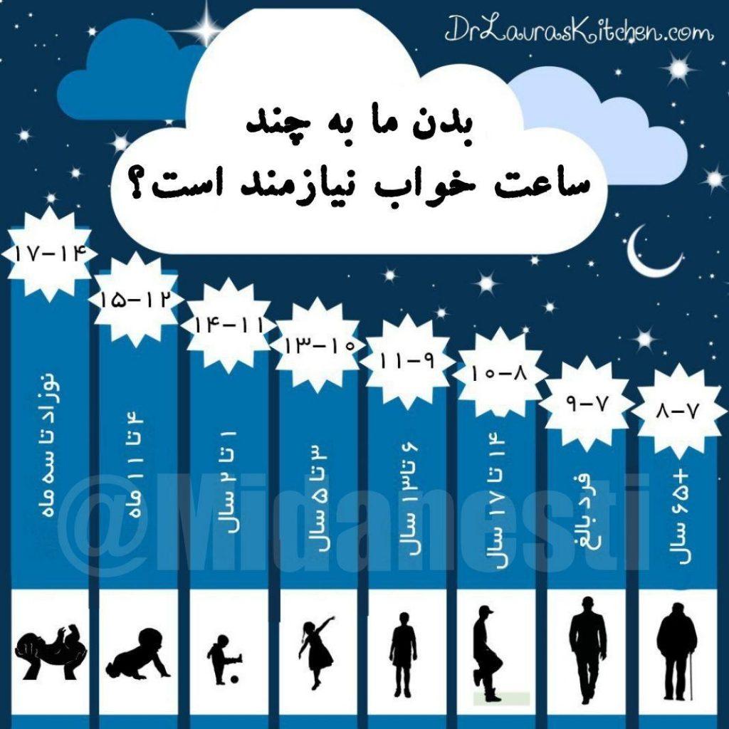 بدن ما به چند ساعت خواب نیاز دارد ؟