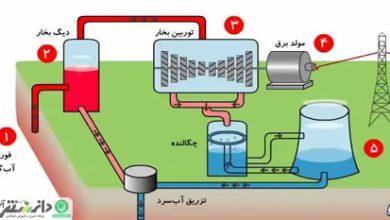 مستند انرژی های تجدید پذیر (انرژی زمین گرمایی)