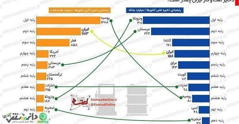 مقدار ذخایر نفت و گاز ایران چقدر است؟