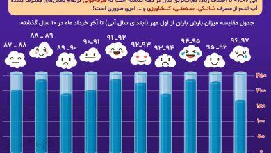 مشکل کمآبی امسال به روایت آمار