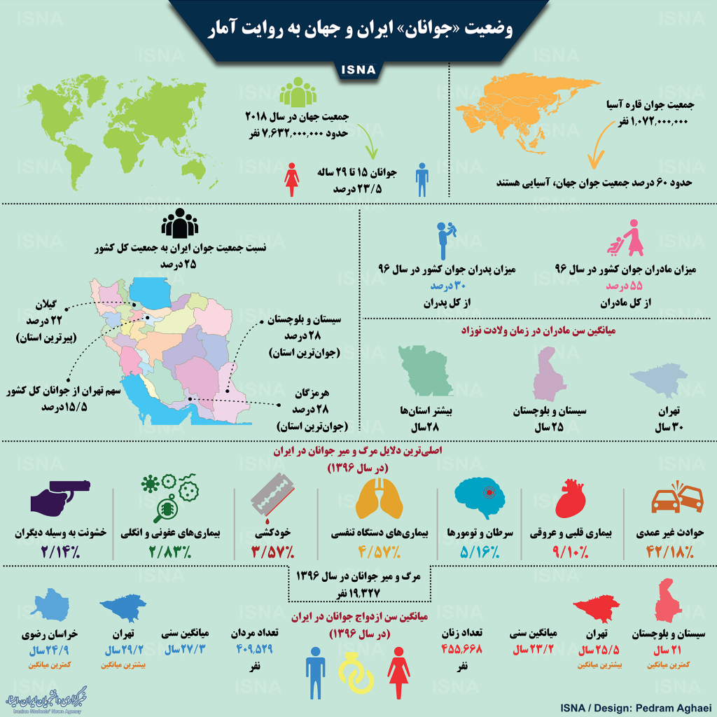 وضعیت «جوانان» ایران و جهان به روایت آمار +اینفوگرافی