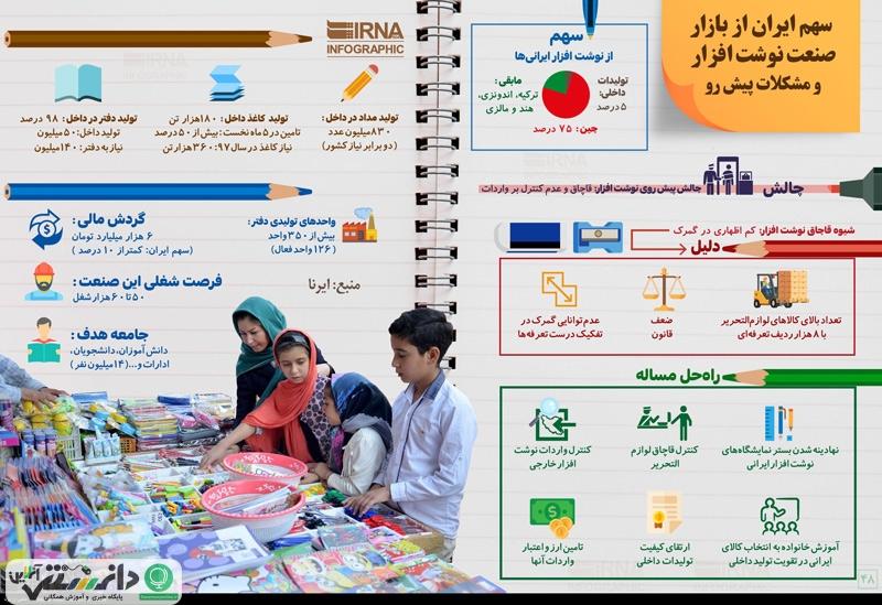 سهم ایران از بازار نوشت افزار و مشکلات پیش رو + اینفوگرافیک