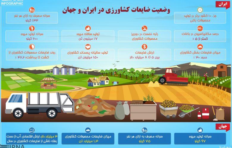 وضعیت ضایعات کشاورزی در ایران و جهان +اینفوگرافیک