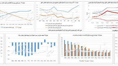 نسخه گردش چرخ اقتصاد توسط پنج تن از اقتصاددانان کشور - بخش اول