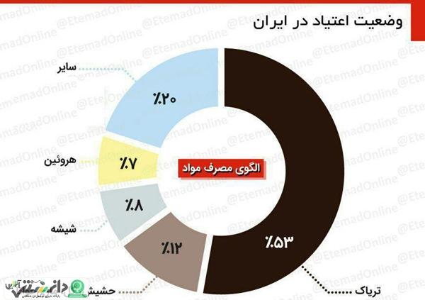 بررسی وضعیت اعتیاد در ایران +اینفوگرافیک