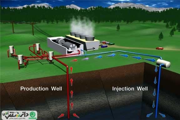 انرژی ژئوترمال چیست ؟