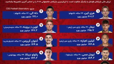 با ارزشترین بازیکنان حاضر در جام جهانی +اینفوگرافیک