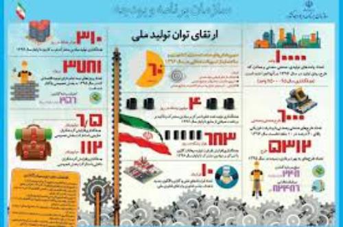 سهم بخش های مختلف اقتصادی در تولید ناخالص داخلی +اینفوگرافیک