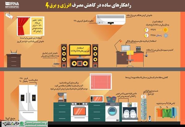 راهکارهای ساده در کاهش مصرف انرژی و برق